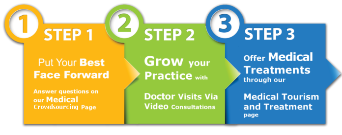 3 steps to grow your medical practice and medical facility